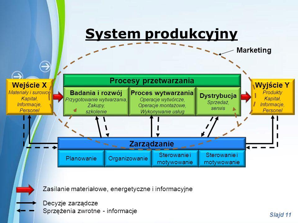 Powerpoint Templates Slajd 12 System produkcyjny System produkcyjny System produkcyjny stanowi celowo zaprojektowany i zorganizowany układ materialny, energetyczny i informacyjny eksploatowany przez człowieka i służący produkowaniu określonych produktów (wyrobów lub usług) w celu zaspokajania potrzeb konsumentów