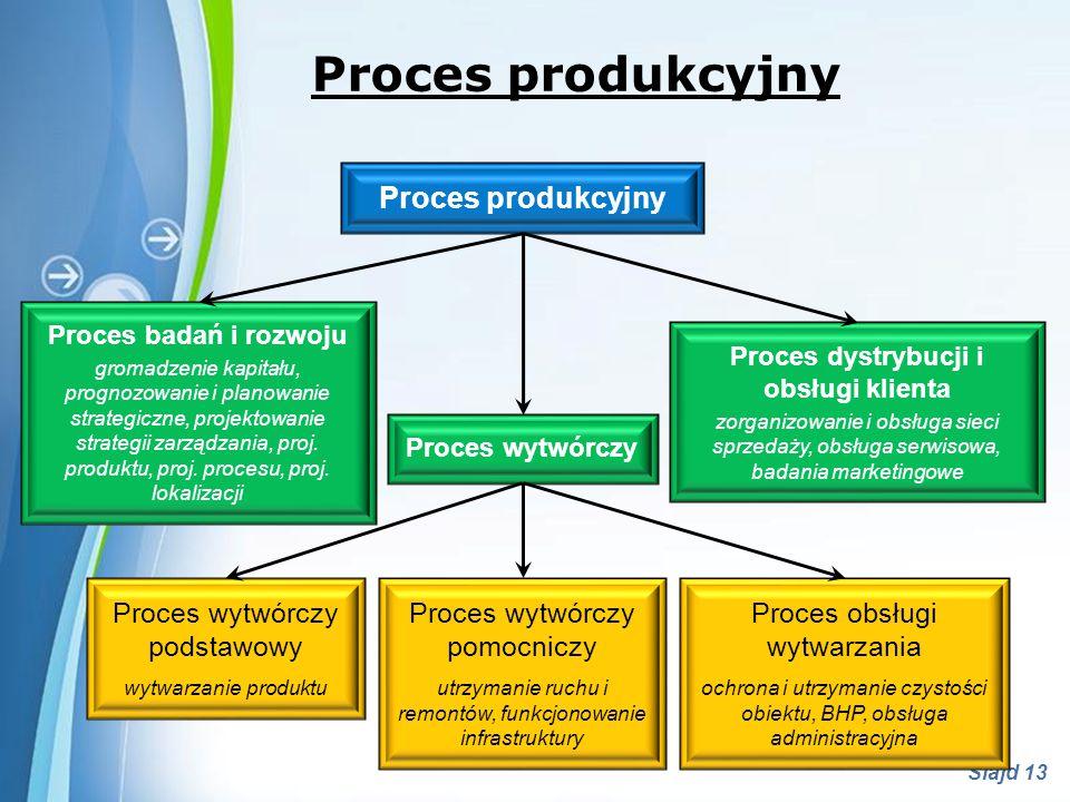 Powerpoint Templates Slajd 14 Proces produkcyjny Proces produkcyjny - to uporządkowany ciąg działań, w wyniku których klient otrzymuje produkty o pożądanej wartości, zaspokajające jego potrzeby.