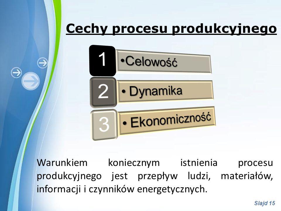 Powerpoint Templates Slajd 15 Warunkiem koniecznym istnienia procesu produkcyjnego jest przepływ ludzi, materiałów, informacji i czynników energetyczn