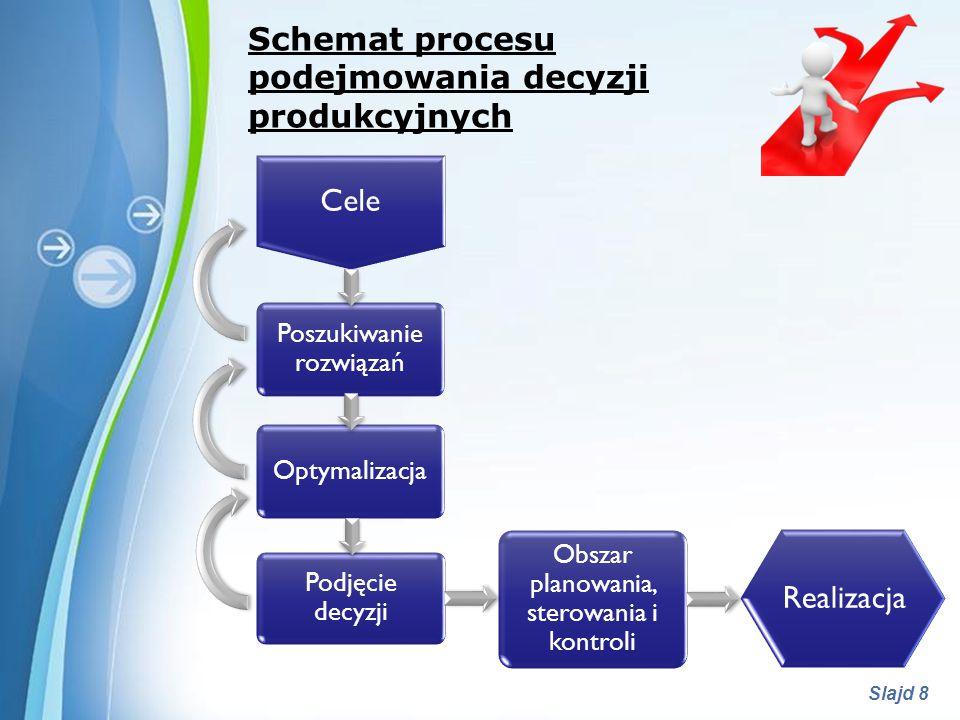 Powerpoint Templates Slajd 8 Schemat procesu podejmowania decyzji produkcyjnych Poszukiwanie rozwiązań Cele Realizacja Optymalizacja Podjęcie decyzji