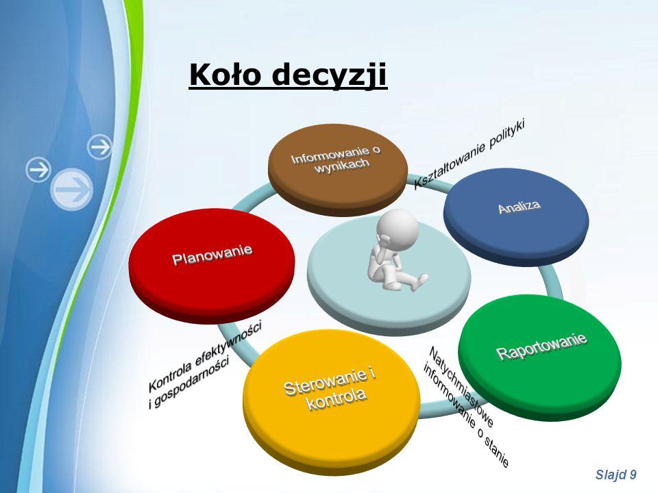 Powerpoint Templates Slajd 10 Triada decyzyjna Okres między podjęciem decyzji a etapem realizacji poprzedzony jest planowaniem, sterowaniem i kontrolą wykonalności planu jak i jego realizacji.