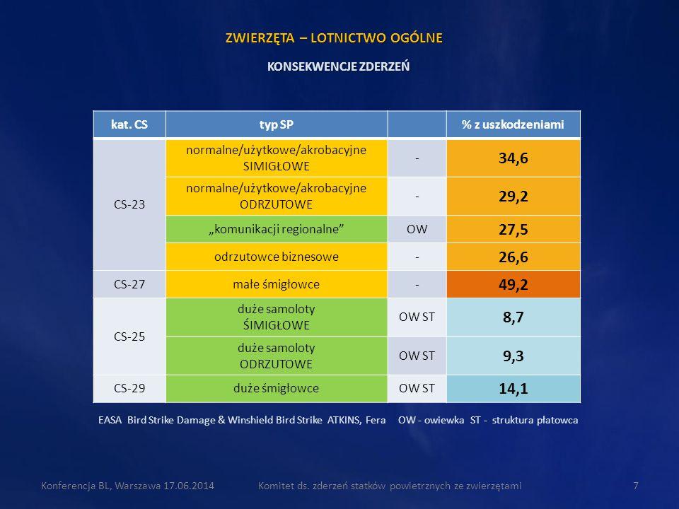 """kat. CStyp SP% z uszkodzeniami CS-23 normalne/użytkowe/akrobacyjne SIMIGŁOWE - 34,6 normalne/użytkowe/akrobacyjne ODRZUTOWE - 29,2 """"komunikacji region"""
