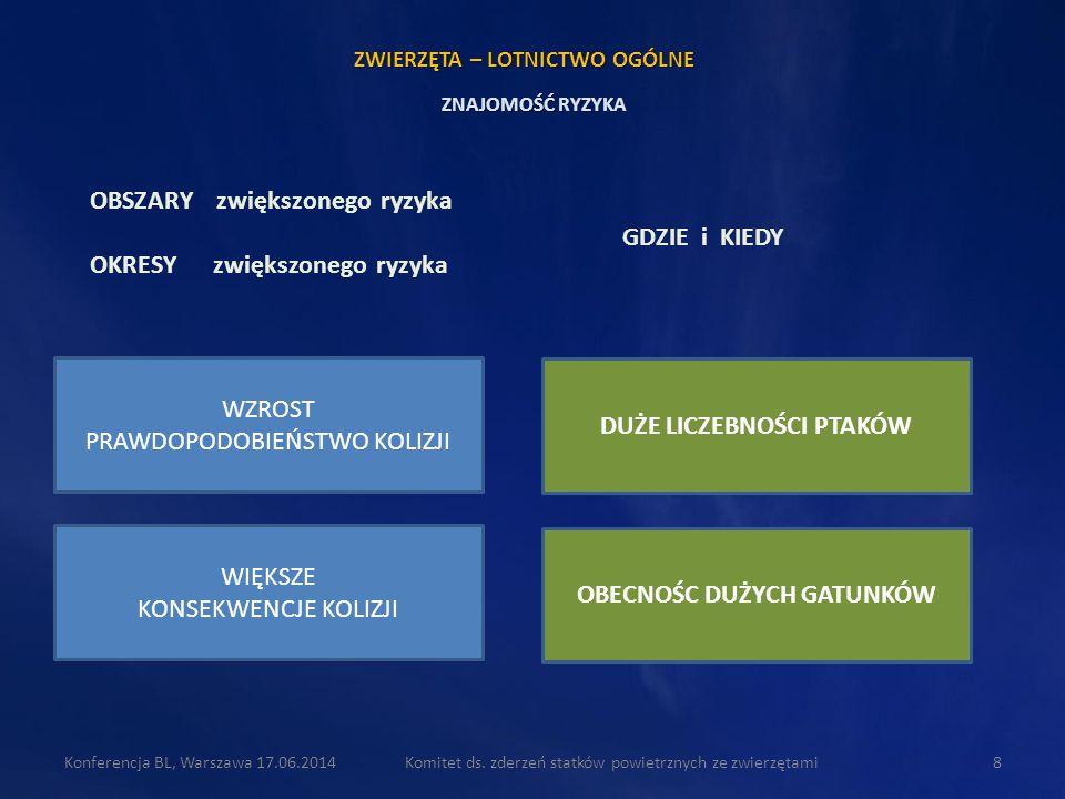 Komitet ds. zderzeń statków powietrznych ze zwierzętami8Konferencja BL, Warszawa 17.06.2014 OBSZARY zwiększonego ryzyka OKRESY zwiększonego ryzyka DUŻ