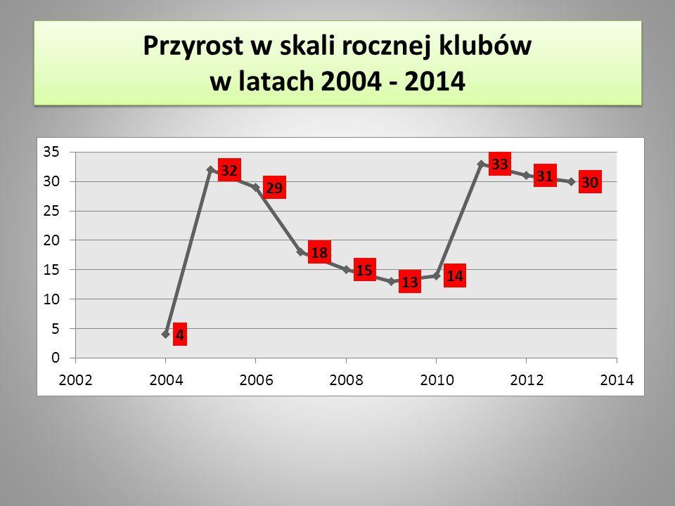 Przyrost w skali rocznej klubów w latach 2004 - 2014