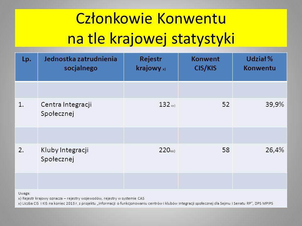 Członkowie Konwentu na tle krajowej statystyki Lp.Jednostka zatrudnienia socjalnego Rejestr krajowy x) Konwent CIS/KIS Udział % Konwentu 1.Centra Integracji Społecznej 132 xx) 5239,9% 2.Kluby Integracji Społecznej 220 xx) 5826,4% Uwaga: x) Rejestr krajowy oznacza – rejestry wojewodów, rejestry w systemie CAS x) Liczba CIS i KIS na koniec 2013 r.