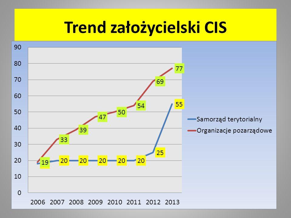 Trend założycielski CIS