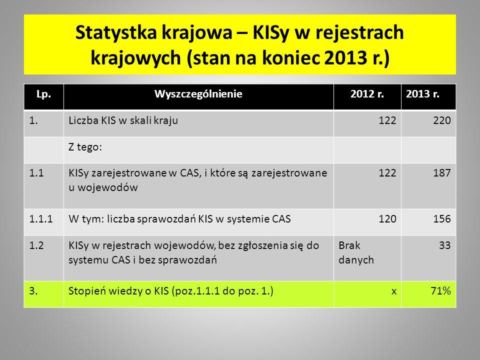 Statystka krajowa – KISy w rejestrach krajowych (stan na koniec 2013 r.) Lp.Wyszczególnienie2012 r.2013 r.