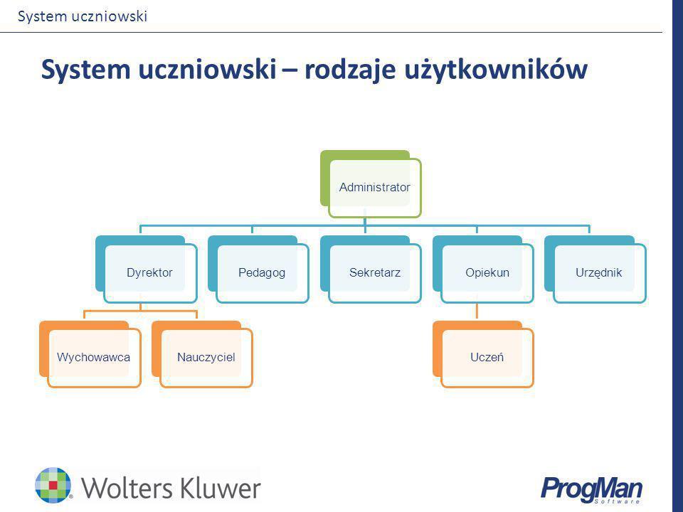 System uczniowski – rodzaje użytkowników System uczniowski AdministratorDyrektorWychowawcaNauczycielPedagogSekretarzOpiekunUczeńUrzędnik