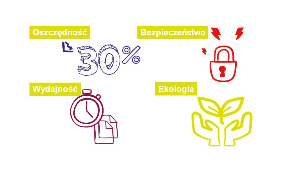 OszczędnośćBezpieczeństwo Wydajność Ekologia