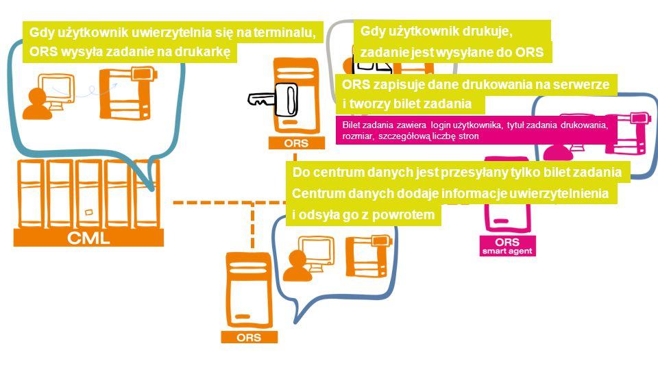 Gdy użytkownik drukuje, i tworzy bilet zadania ORS zapisuje dane drukowania na serwerze Do centrum danych jest przesyłany tylko bilet zadania Bilet zadania zawiera login użytkownika, tytuł zadania drukowania, rozmiar, szczegółową liczbę stron i odsyła go z powrotem Centrum danych dodaje informacje uwierzytelnienia ORS wysyła zadanie na drukarkę Gdy użytkownik uwierzytelnia się na terminalu, zadanie jest wysyłane do ORS
