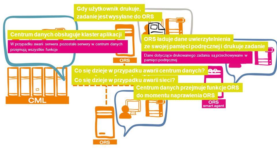 Co się dzieje w przypadku awarii sieci? zadanie jest wysyłane do ORS Gdy użytkownik drukuje, ze swojej pamięci podręcznej i drukuje zadanie ORS ładuje