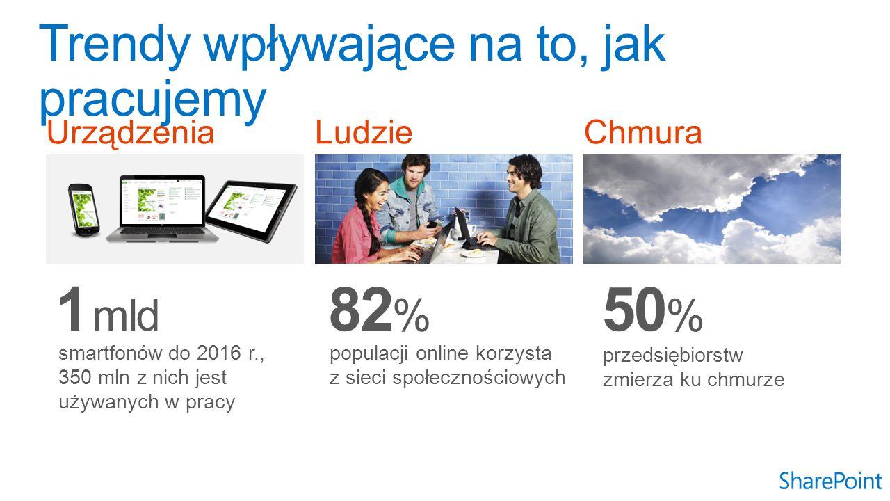 Urządzenia 1 mld smartfonów do 2016 r., 350 mln z nich jest używanych w pracy Ludzie 82 % populacji online korzysta z sieci społecznościowych Chmura 50 % przedsiębiorstw zmierza ku chmurze