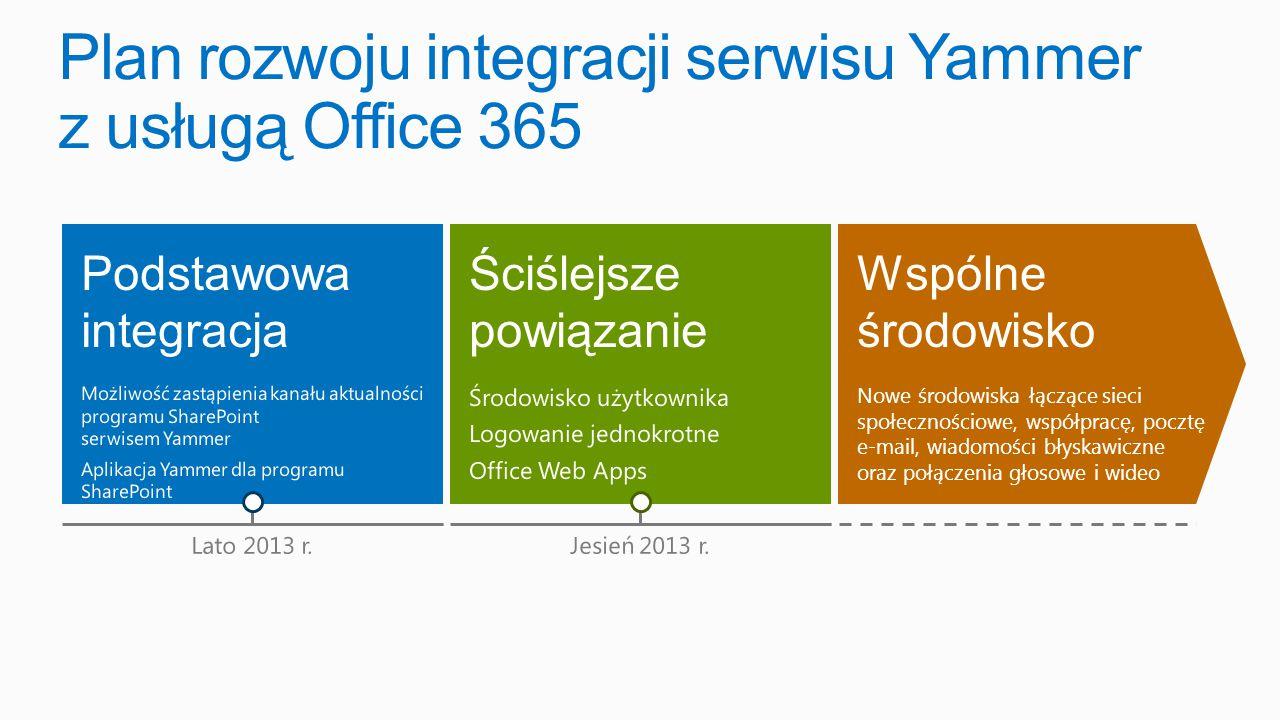 Podstawowa integracja Możliwość zastąpienia kanału aktualności programu SharePoint serwisem Yammer Aplikacja Yammer dla programu SharePoint Wspólne środowisko Nowe środowiska łączące sieci społecznościowe, współpracę, pocztę e-mail, wiadomości błyskawiczne oraz połączenia głosowe i wideo Ściślejsze powiązanie Środowisko użytkownika Logowanie jednokrotne Office Web Apps Lato 2013 r.Jesień 2013 r.