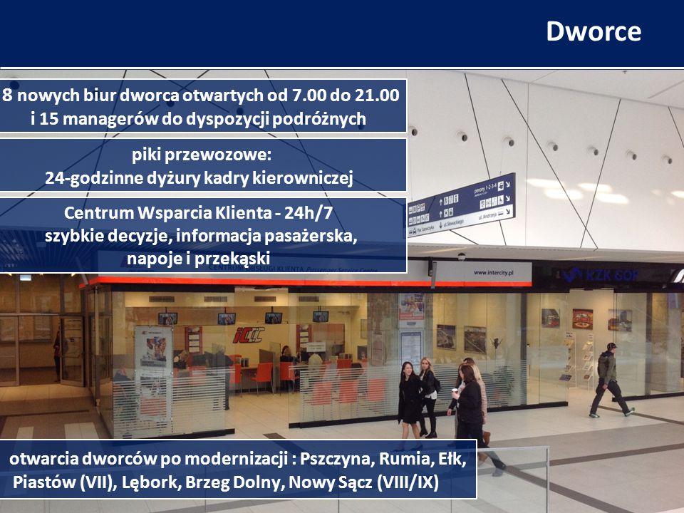 Dworce piki przewozowe: 24-godzinne dyżury kadry kierowniczej Centrum Wsparcia Klienta - 24h/7 szybkie decyzje, informacja pasażerska, napoje i przekąski otwarcia dworców po modernizacji : Pszczyna, Rumia, Ełk, Piastów (VII), Lębork, Brzeg Dolny, Nowy Sącz (VIII/IX) 8 nowych biur dworca otwartych od 7.00 do 21.00 i 15 managerów do dyspozycji podróżnych