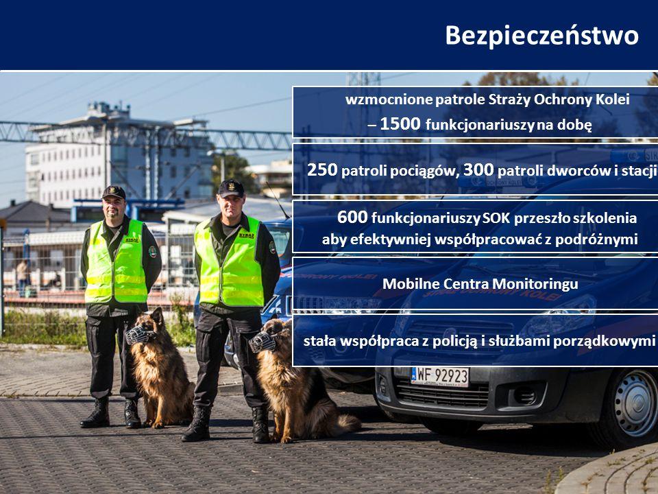 Bezpieczeństwo 600 funkcjonariuszy SOK przeszło szkolenia aby efektywniej współpracować z podróżnymi wzmocnione patrole Straży Ochrony Kolei – 1500 funkcjonariuszy na dobę 250 patroli pociągów, 300 patroli dworców i stacji stała współpraca z policją i służbami porządkowymi Mobilne Centra Monitoringu