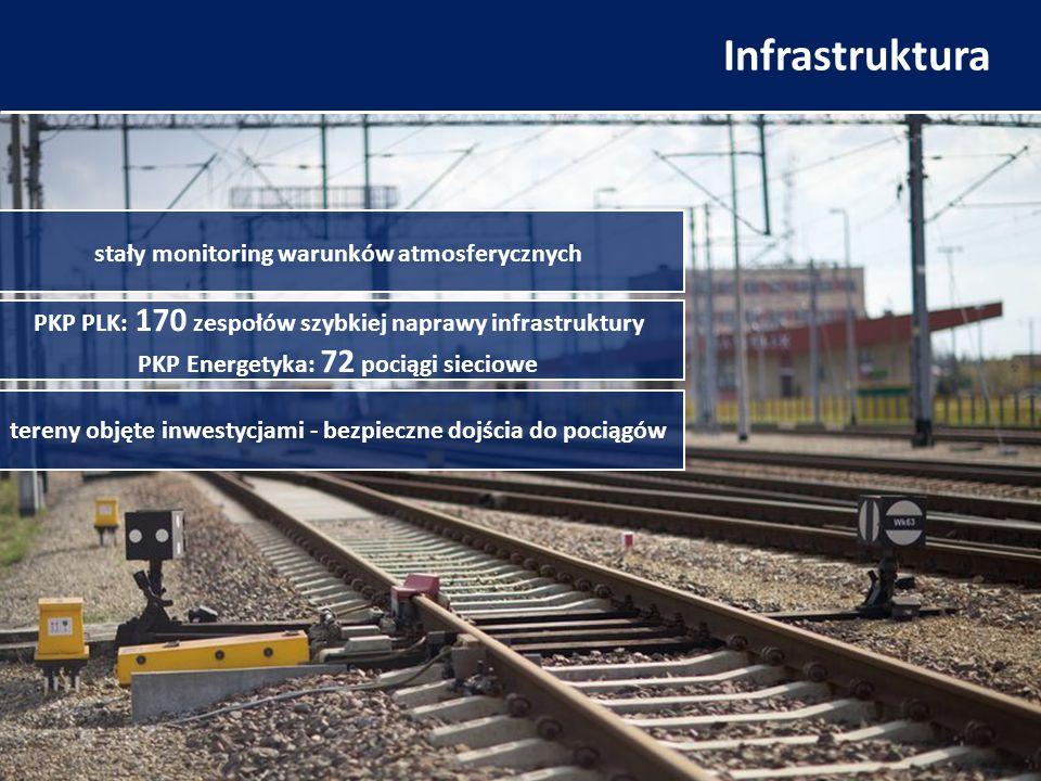 Infrastruktura stały monitoring warunków atmosferycznych PKP PLK: 170 zespołów szybkiej naprawy infrastruktury PKP Energetyka: 72 pociągi sieciowe tereny objęte inwestycjami - bezpieczne dojścia do pociągów