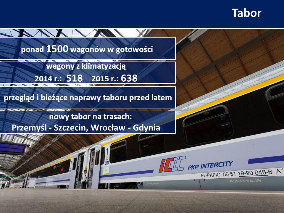 W Dodatkowe pociągi wakacyjne