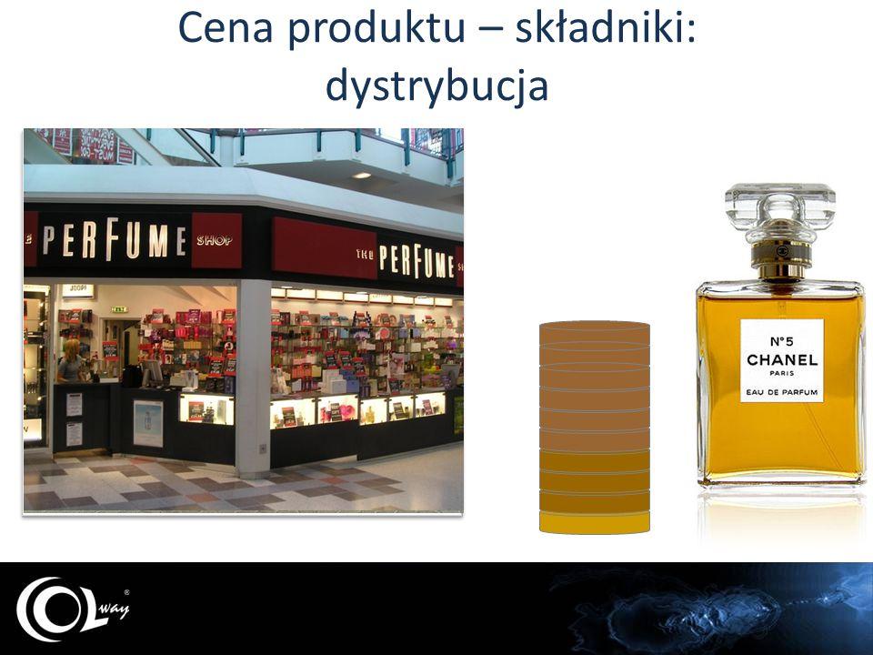 Cena produktu – składniki: opakowanie
