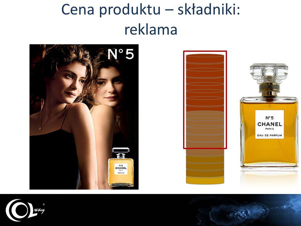Cena produktu – składniki: reklama