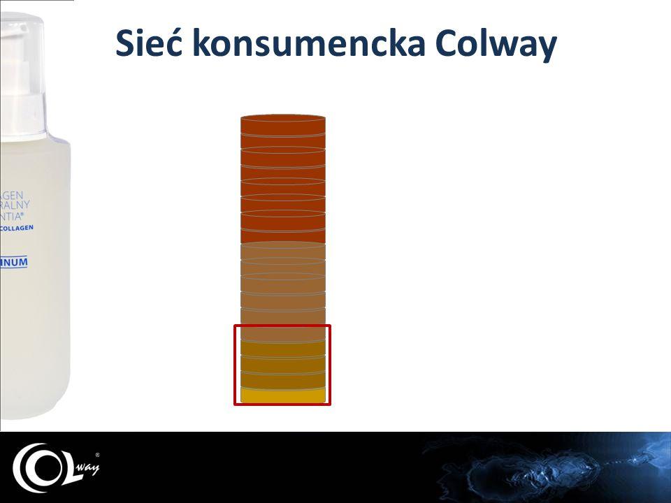 Sieć konsumencka Colway 30% 70% Produkcja Opakowania Logistyka - biuro Cena Produktu Colway Wynagrodzenie dla polecających firmę Colway i jej produkty