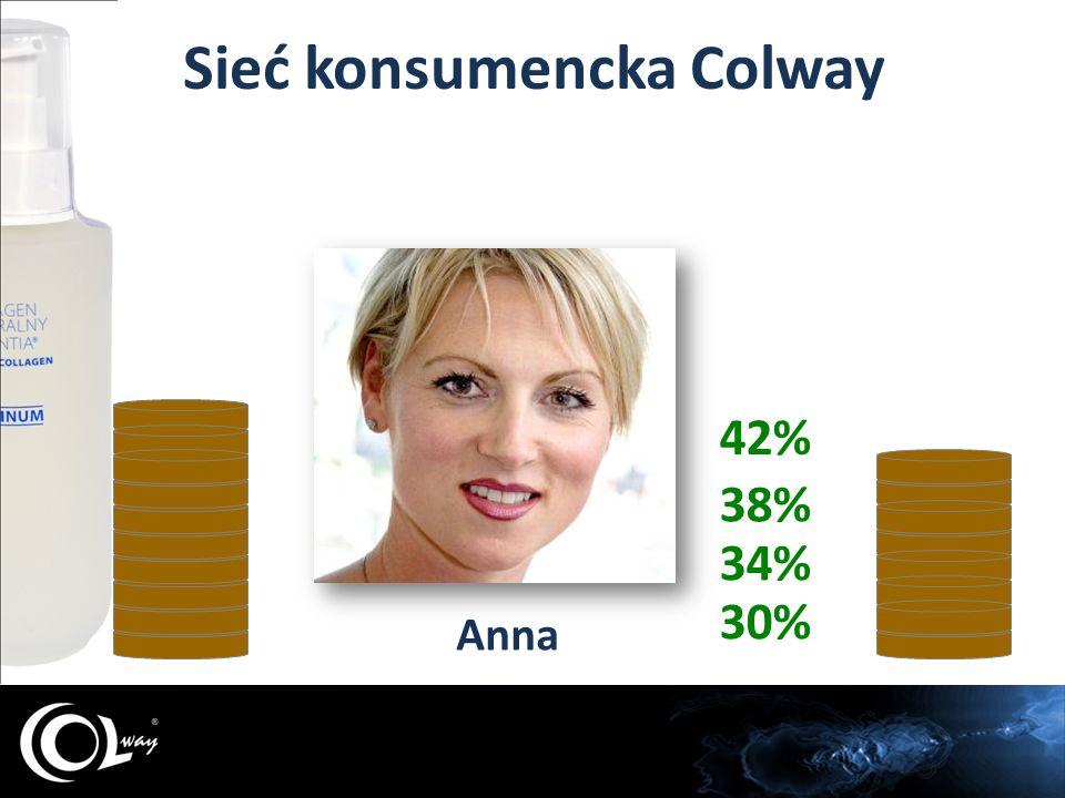 Anna 30% 34% 38% 42%