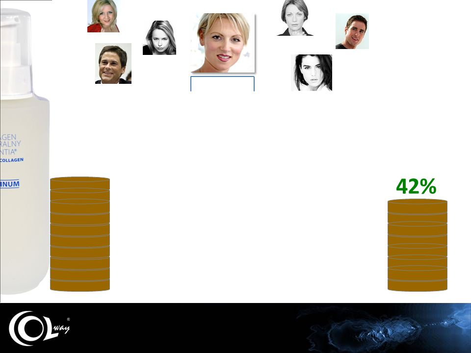 Sieć konsumencka Colway Anna 30% 34% 38% 42%