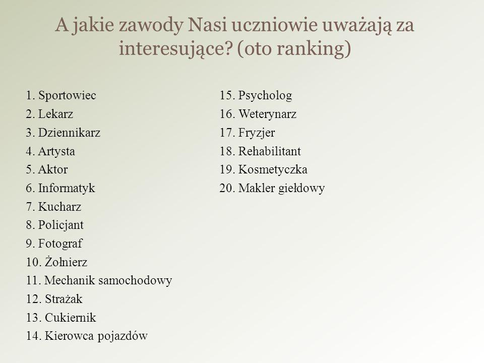 1.Sportowiec15. Psycholog 2. Lekarz16. Weterynarz 3.