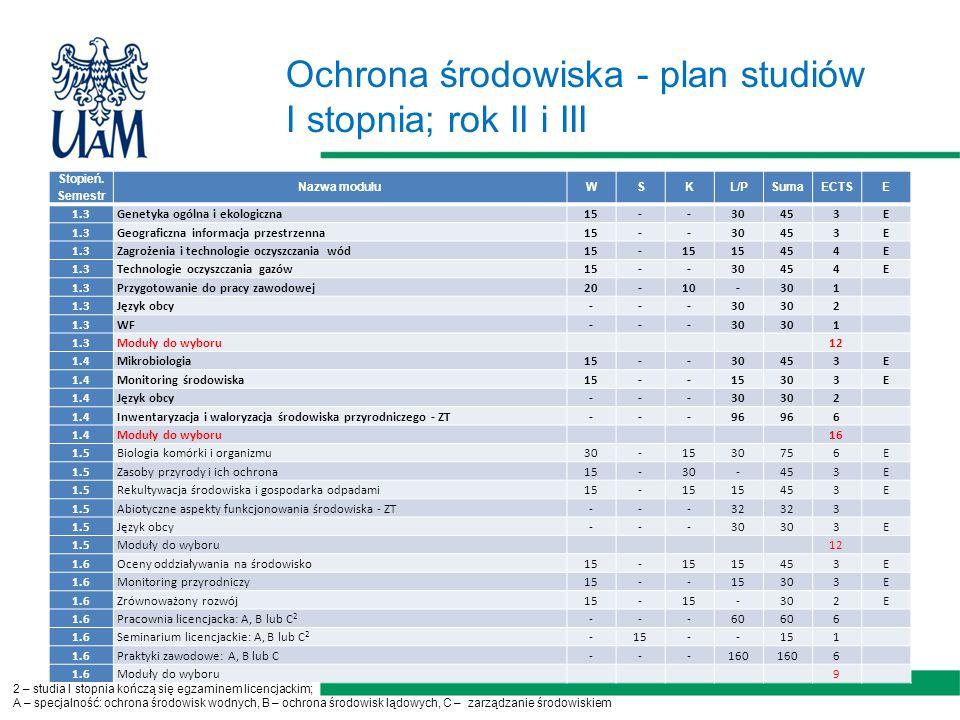 Ochrona środowiska - plan studiów I stopnia; rok II i III Stopień.