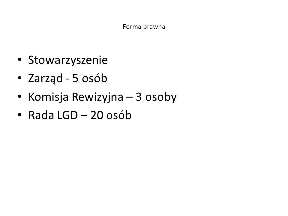 Forma prawna Stowarzyszenie Zarząd - 5 osób Komisja Rewizyjna – 3 osoby Rada LGD – 20 osób