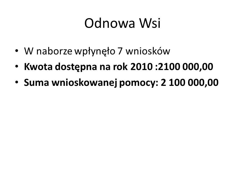Odnowa Wsi W naborze wpłynęło 7 wniosków Kwota dostępna na rok 2010 :2100 000,00 Suma wnioskowanej pomocy: 2 100 000,00