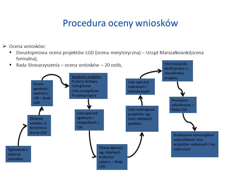 Złożenie wniosku w terminie w biurze LGD Ogłoszenie o naborze wniosków Ocena zgodności operacji z LSR – Rada LGD Zgodność projektu: Kryteria dostępu Cele główne Cele szczegółowe Przedsięwzięcia Lista operacji zgodnych i niezgodnych z LSR Ocena operacji wg.