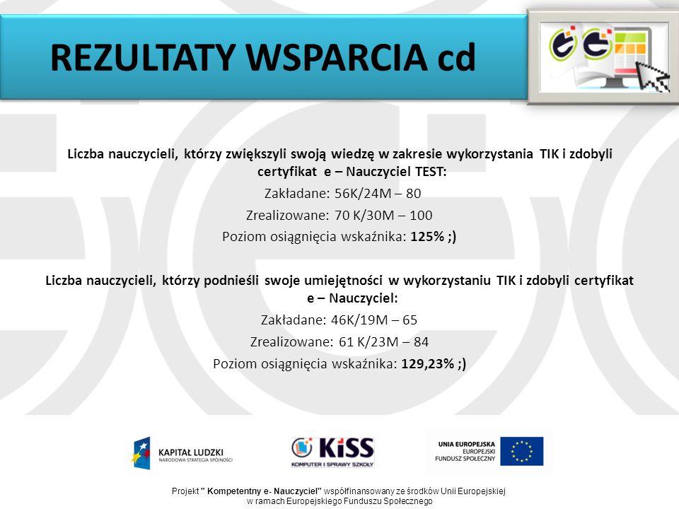 REZULTATY WSPARCIA cd Liczba nauczycieli, którzy zwiększyli swoją wiedzę w zakresie wykorzystania TIK i zdobyli certyfikat e – Nauczyciel TEST: Zakładane: 56K/24M – 80 Zrealizowane: 70 K/30M – 100 Poziom osiągnięcia wskaźnika: 125% ;) Liczba nauczycieli, którzy podnieśli swoje umiejętności w wykorzystaniu TIK i zdobyli certyfikat e – Nauczyciel: Zakładane: 46K/19M – 65 Zrealizowane: 61 K/23M – 84 Poziom osiągnięcia wskaźnika: 129,23% ;) Projekt Kompetentny e- Nauczyciel współfinansowany ze środków Unii Europejskiej w ramach Europejskiego Funduszu Społecznego