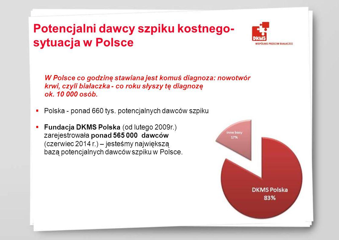 Potencjalni dawcy szpiku kostnego- sytuacja w Polsce W Polsce co godzinę stawiana jest komuś diagnoza: nowotwór krwi, czyli białaczka - co roku słyszy tę diagnozę ok.