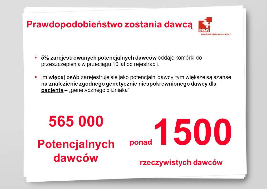 Ważne informacje dla potencjalnych dawców  Monitoring stanu zdrowia Dawcy przez 5 lat po pobraniu (30 dni, trzy miesiące, pół roku, potem co roku przez pięć lat)  Po dwóch latach, w zależności od stanu zdrowia pacjenta i regulacji prawnych w kraju jego pochodzenia, możliwe jest spotkanie Dawcy z pacjentem  Każdy Dawca jest ubezpieczony na 150 000 euro  Dawca nie ponosi żadnych kosztów  Pracodawca, uczelnia Dziękujemy za uwagę!