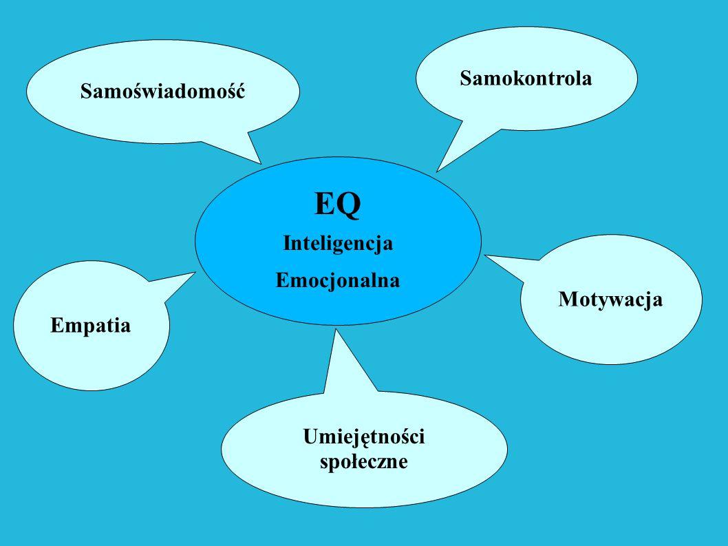 Samokontrola Samoświadomość Motywacja Umiejętności społeczne Empatia EQ Inteligencja Emocjonalna