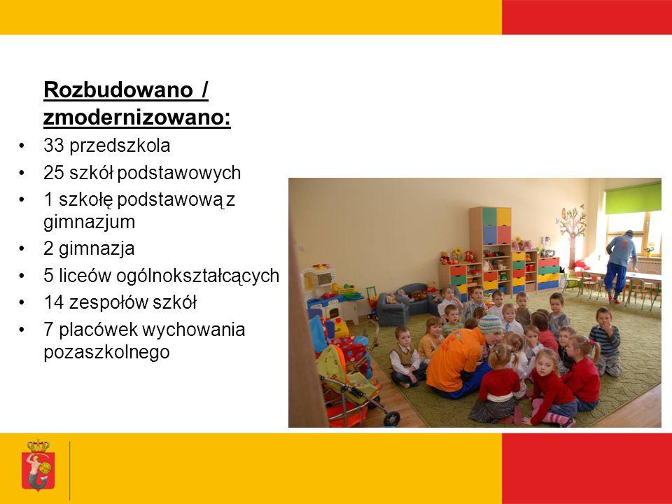 Rozbudowano / zmodernizowano: 33 przedszkola 25 szkół podstawowych 1 szkołę podstawową z gimnazjum 2 gimnazja 5 liceów ogólnokształcących 14 zespołów szkół 7 placówek wychowania pozaszkolnego