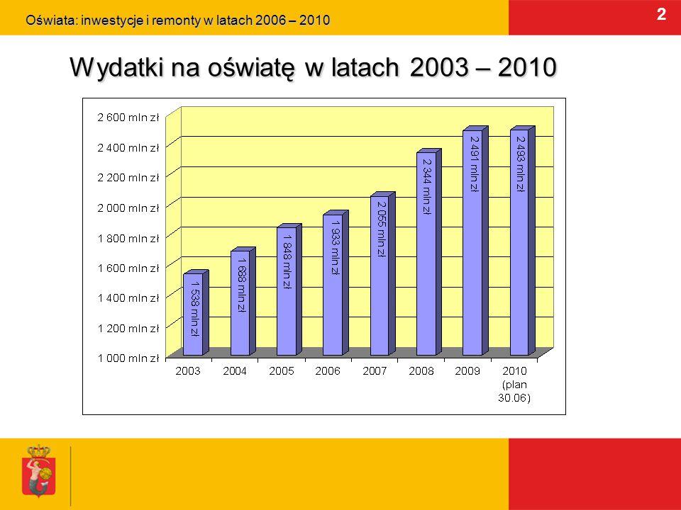 2 Wydatki na oświatę w latach 2003 – 2010 Oświata: inwestycje i remonty w latach 2006 – 2010