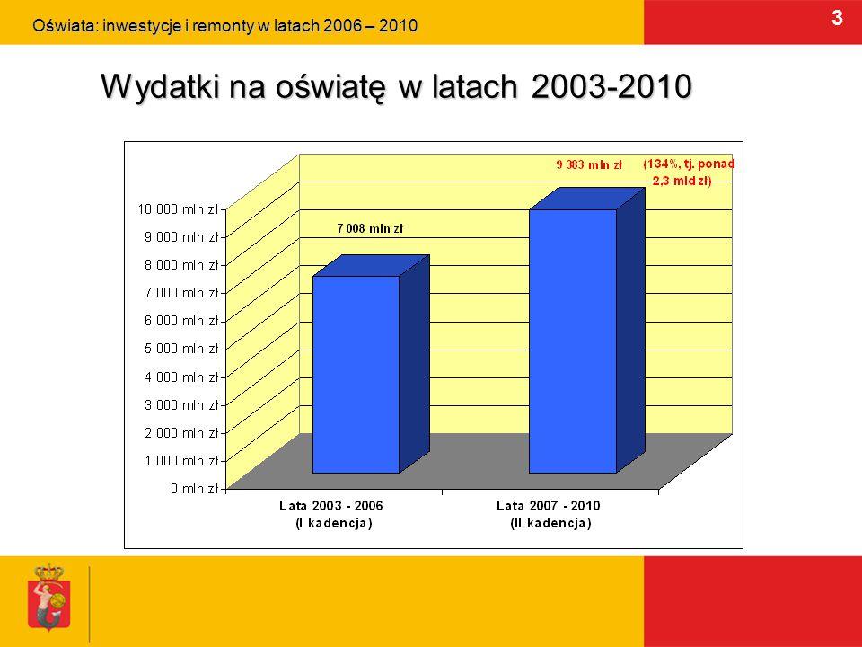 3 Wydatki na oświatę w latach 2003-2010 Oświata: inwestycje i remonty w latach 2006 – 2010