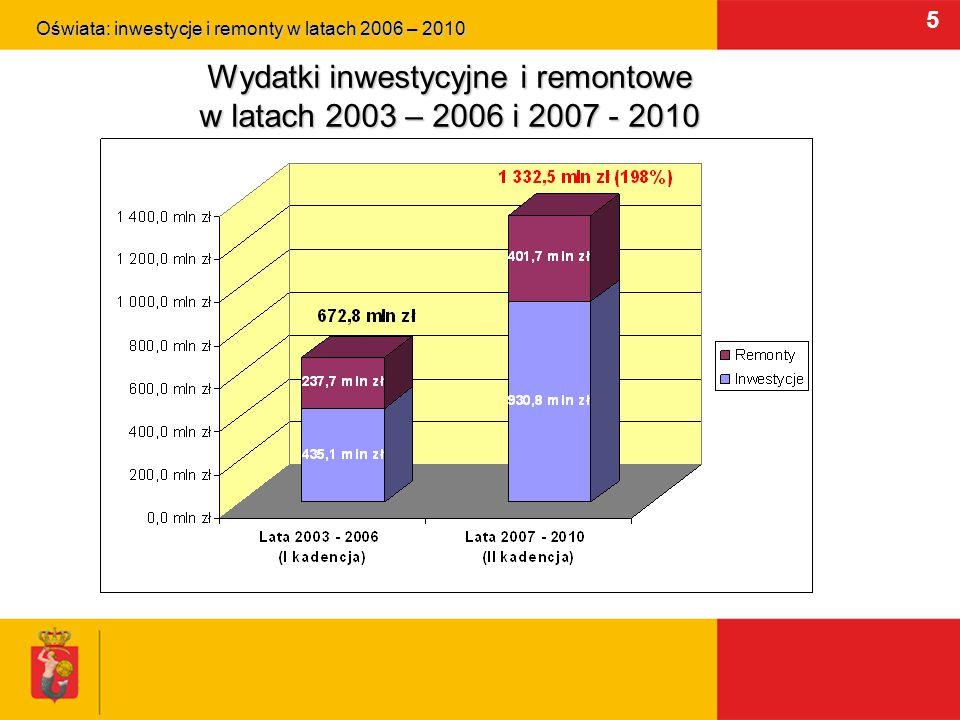 6 Nakłady na inwestycje i remonty przedszkolne Oświata: inwestycje i remonty w latach 2006 – 2010