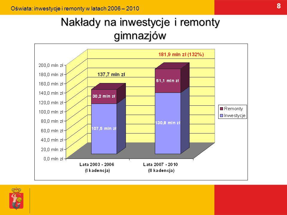 9 Nakłady na inwestycje i remonty liceów ogólnokształcących Oświata: inwestycje i remonty w latach 2006 – 2010