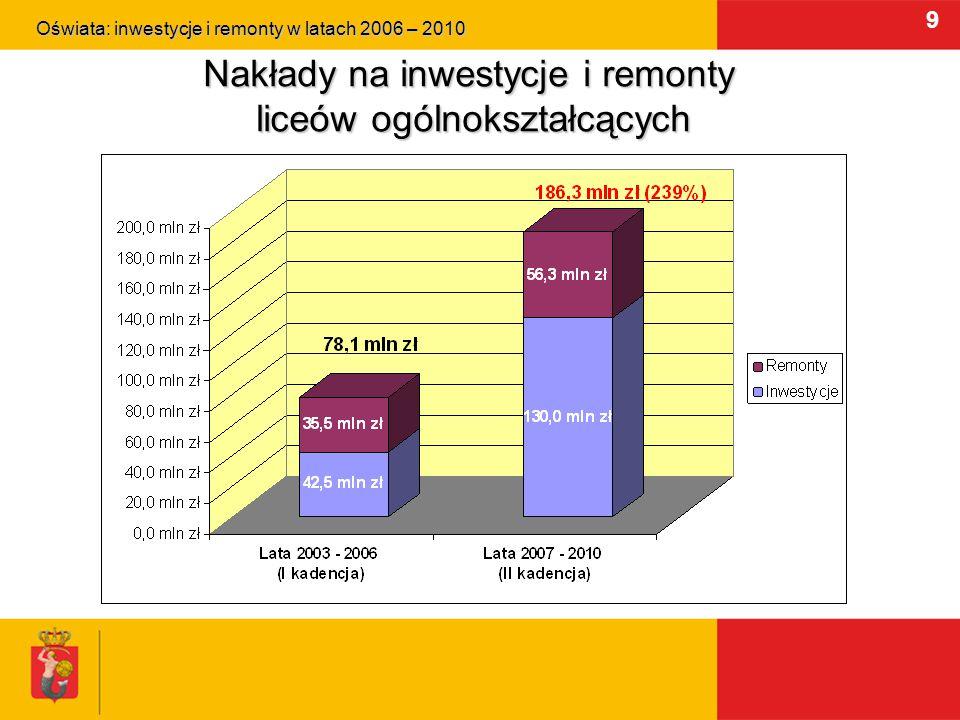 10 Nakłady na inwestycje i remonty szkół zawodowych Oświata: inwestycje i remonty w latach 2006 – 2010