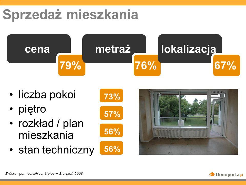Sprzedaż mieszkania liczba pokoi piętro rozkład / plan mieszkania stan techniczny Źródło: gemiusAdHoc, Lipiec – Sierpień 2008 cena 79% metraż 76% lokalizacja 67% 73% 57% 56%