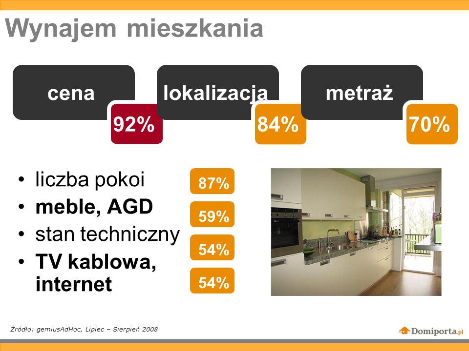 Wynajem mieszkania liczba pokoi meble, AGD stan techniczny TV kablowa, internet Źródło: gemiusAdHoc, Lipiec – Sierpień 2008 cena 92% lokalizacja 84% metraż 70% 87% 59% 54%