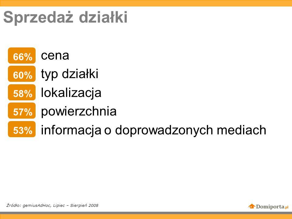 Sprzedaż działki cena typ działki lokalizacja powierzchnia informacja o doprowadzonych mediach Źródło: gemiusAdHoc, Lipiec – Sierpień 2008 66% 60% 58% 57% 53%