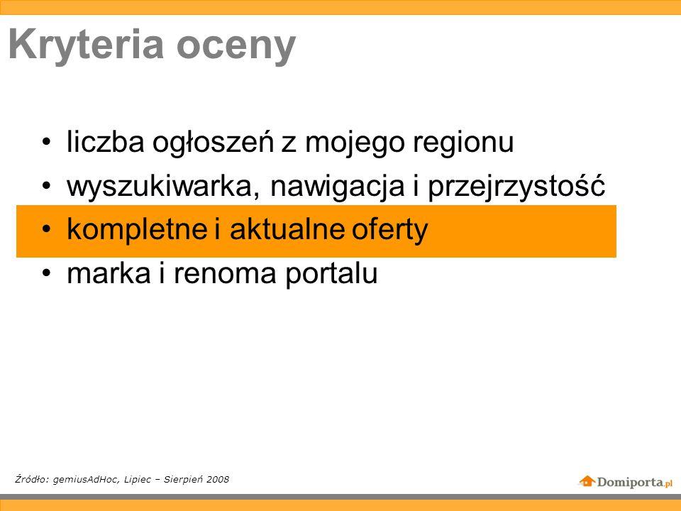 Kryteria oceny liczba ogłoszeń z mojego regionu wyszukiwarka, nawigacja i przejrzystość kompletne i aktualne oferty marka i renoma portalu Źródło: gemiusAdHoc, Lipiec – Sierpień 2008