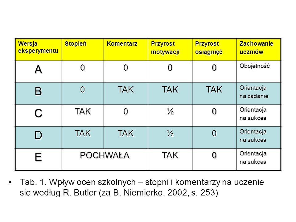 Tab. 1. Wpływ ocen szkolnych – stopni i komentarzy na uczenie się według R. Butler (za B. Niemierko, 2002, s. 253) Wersja eksperymentu StopieńKomentar