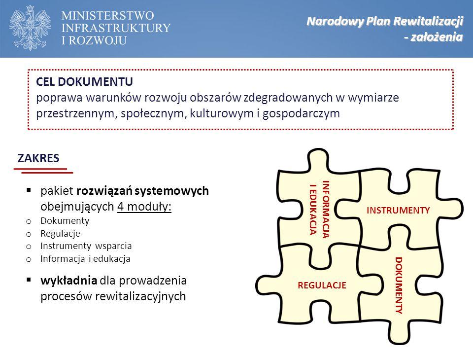  pakiet rozwiązań systemowych obejmujących 4 moduły: o Dokumenty o Regulacje o Instrumenty wsparcia o Informacja i edukacja  wykładnia dla prowadzen