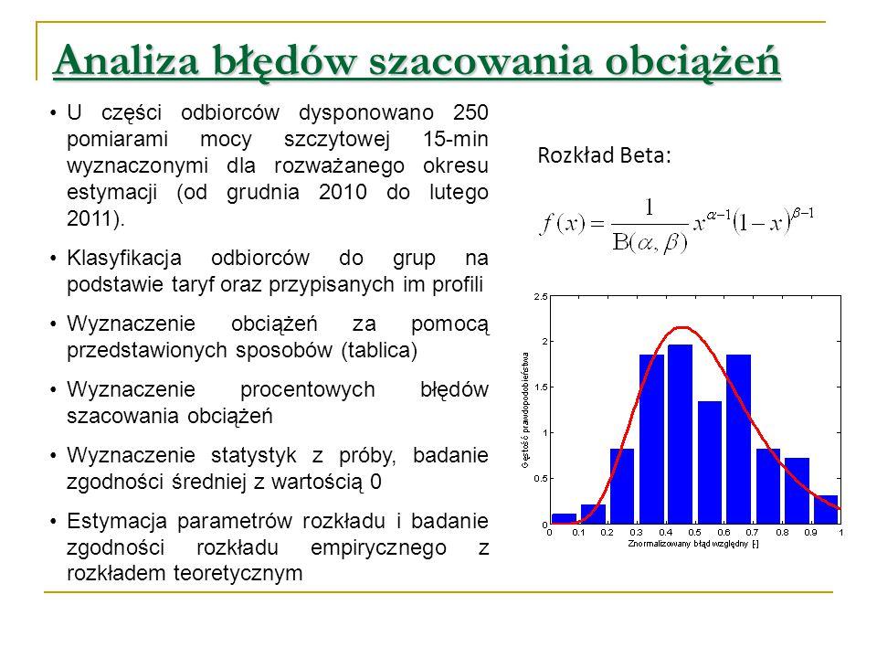 Analiza błędów szacowania obciążeń U części odbiorców dysponowano 250 pomiarami mocy szczytowej 15-min wyznaczonymi dla rozważanego okresu estymacji (