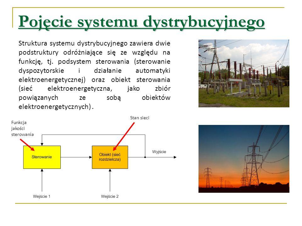 Pojęcie systemu dystrybucyjnego Struktura systemu dystrybucyjnego zawiera dwie podstruktury odróżniające się ze względu na funkcję, tj. podsystem ster