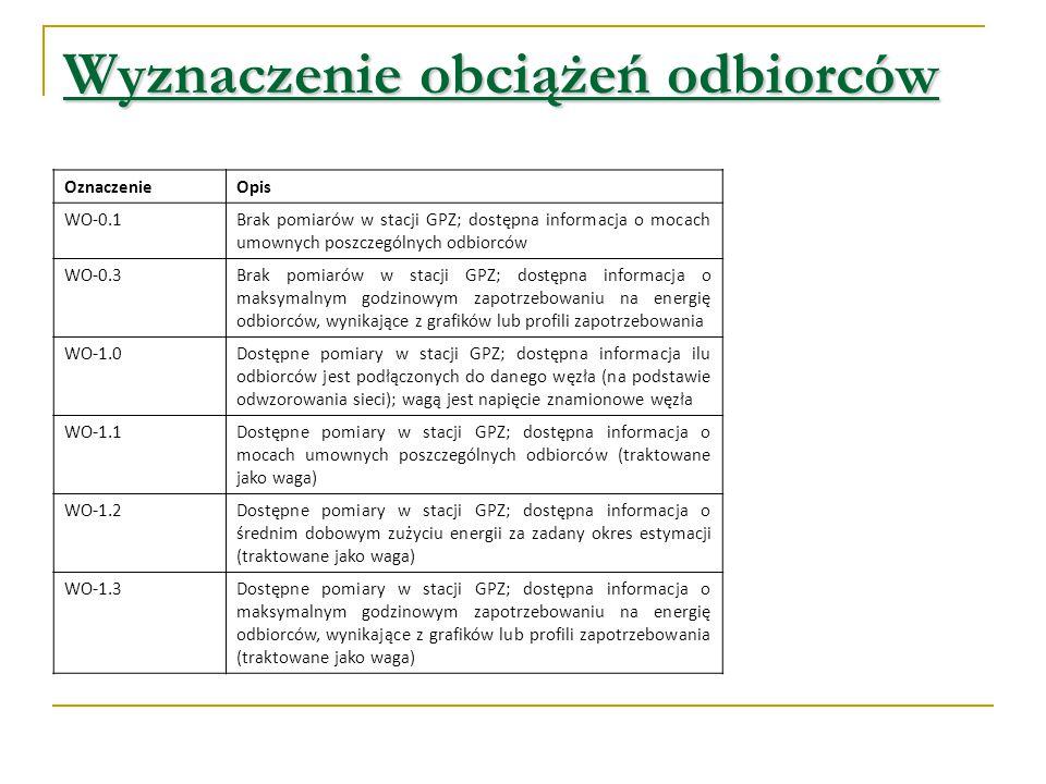 Wyznaczenie obciążeń odbiorców OznaczenieOpis WO-0.1Brak pomiarów w stacji GPZ; dostępna informacja o mocach umownych poszczególnych odbiorców WO-0.3B
